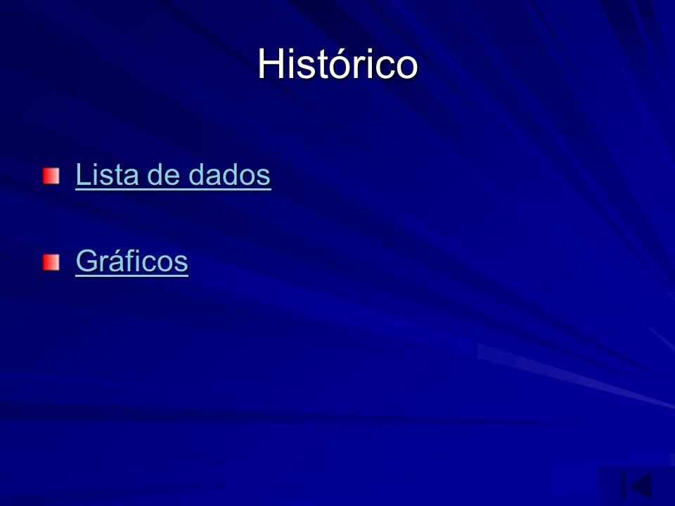Histórico Lista de dados Gráficos
