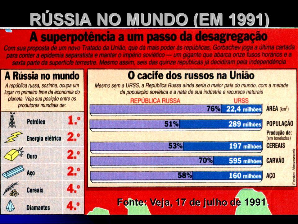 RÚSSIA NO MUNDO (EM 1991) Fonte: Veja, 17 de julho de 1991.