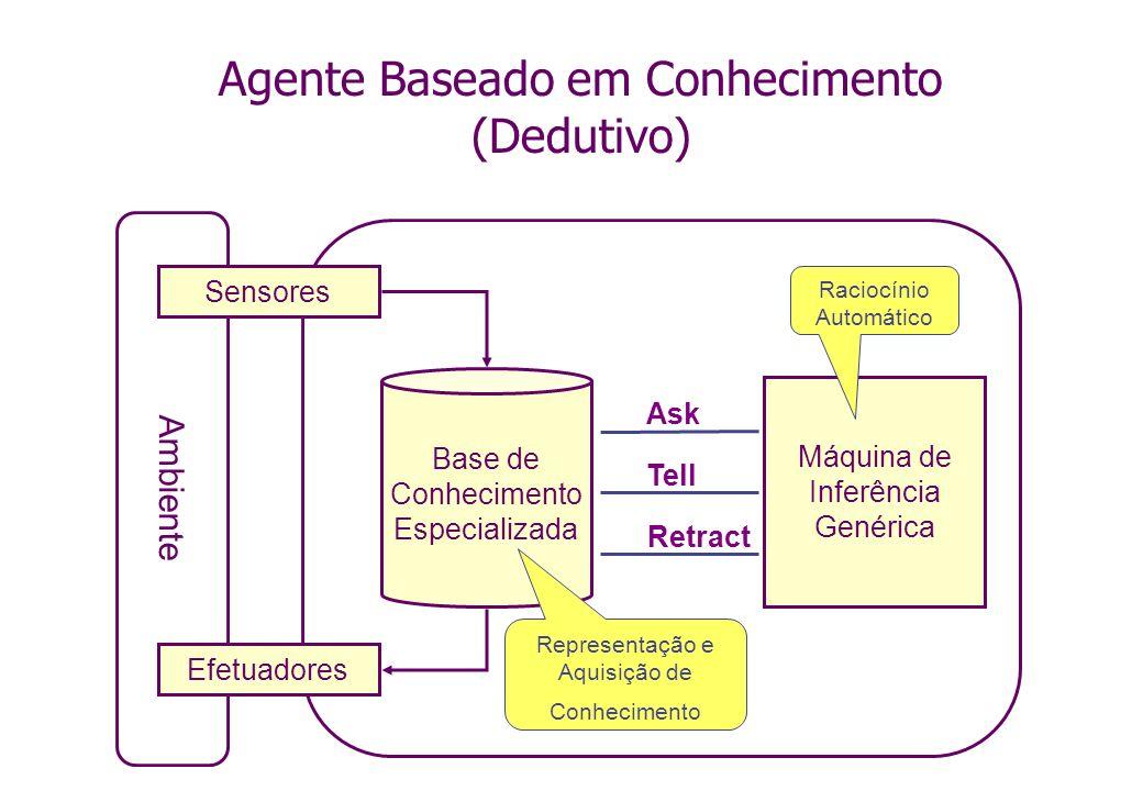 Agente Baseado em Conhecimento (Dedutivo)