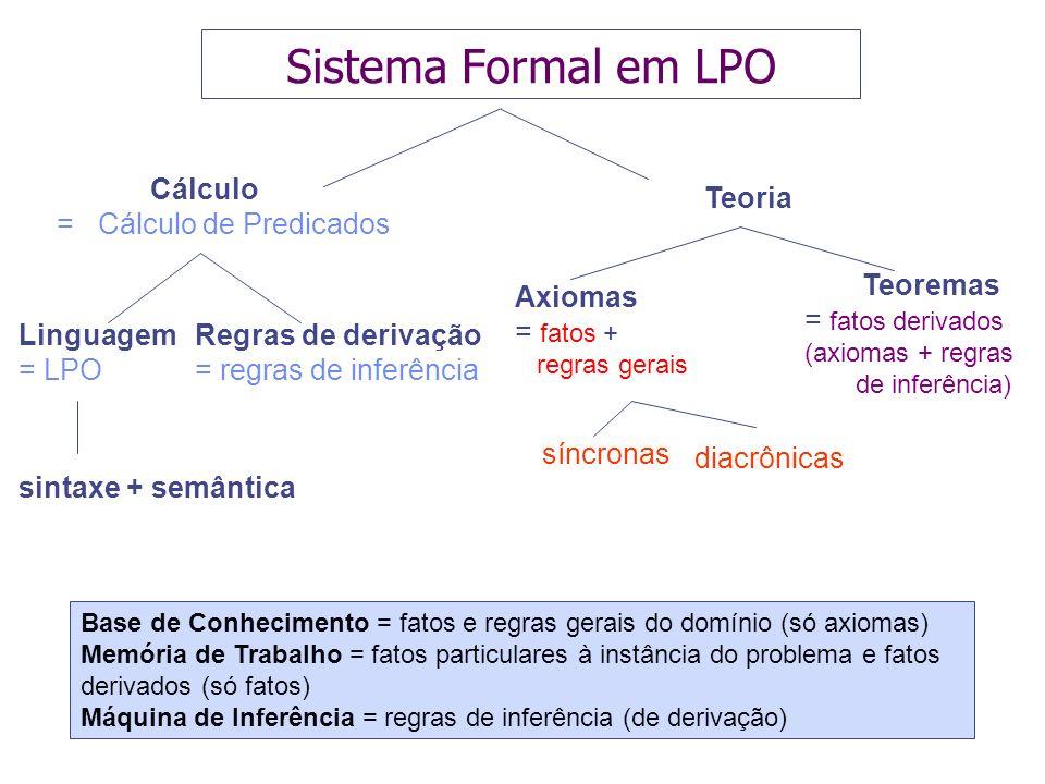 Sistema Formal em LPO Cálculo = Cálculo de Predicados Teoria Teoremas