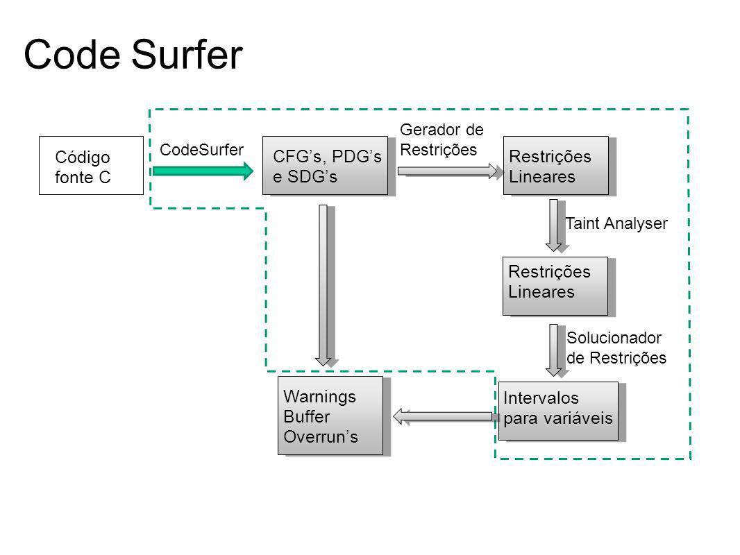 Code Surfer Código fonte C CFG's, PDG's e SDG's Restrições Lineares