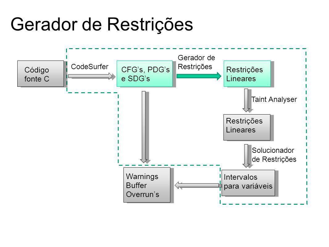 Gerador de Restrições Código fonte C CFG's, PDG's e SDG's