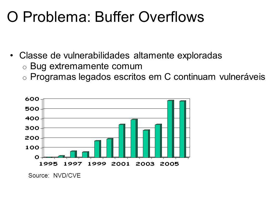 O Problema: Buffer Overflows