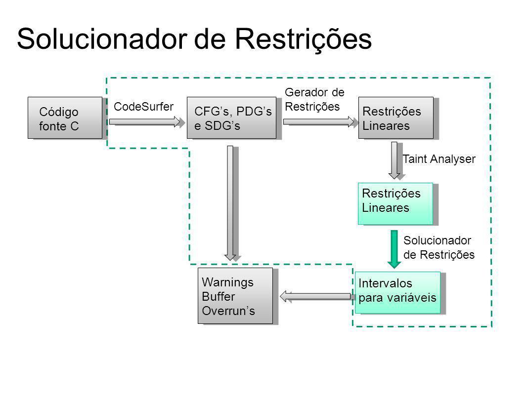 Solucionador de Restrições