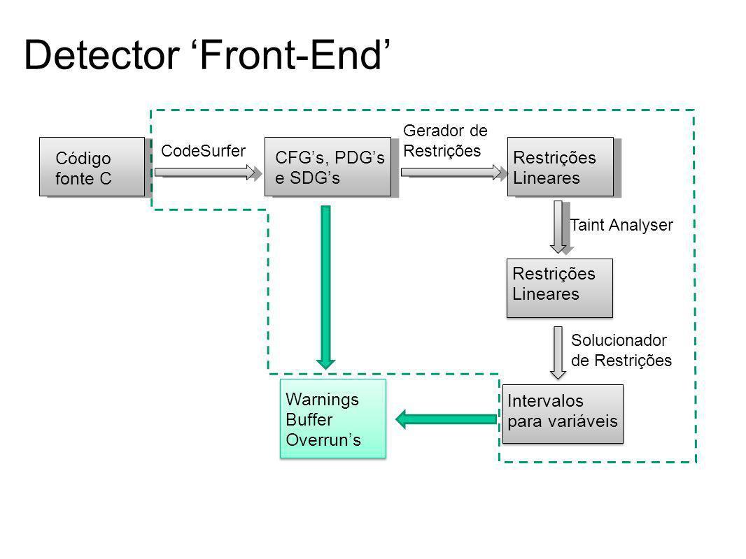 Detector 'Front-End' Código fonte C CFG's, PDG's e SDG's