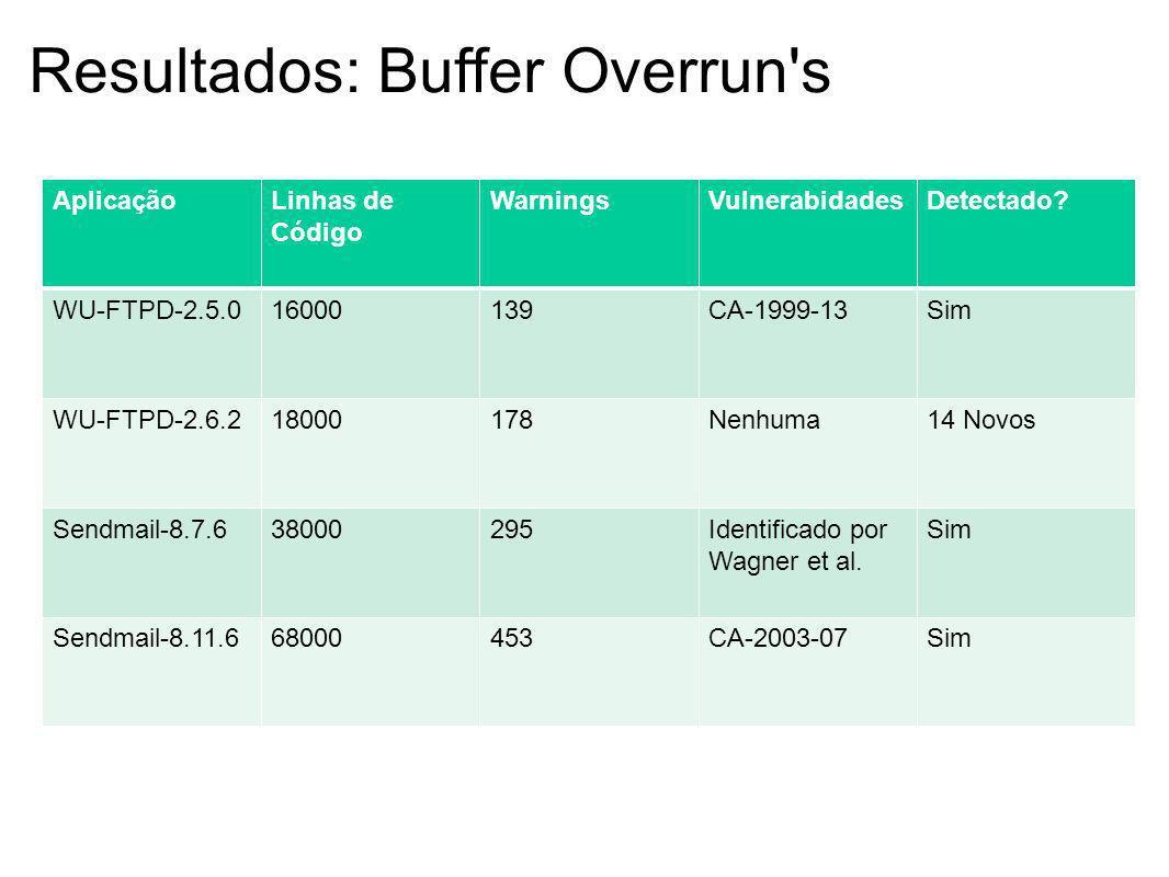 Resultados: Buffer Overrun s