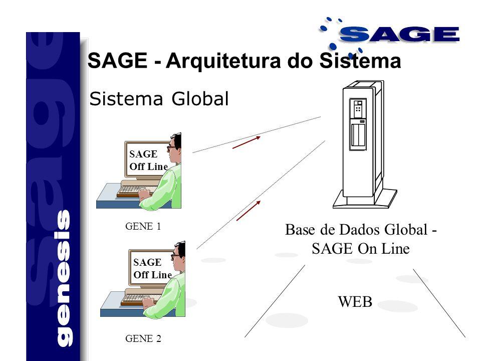 SAGE - Arquitetura do Sistema