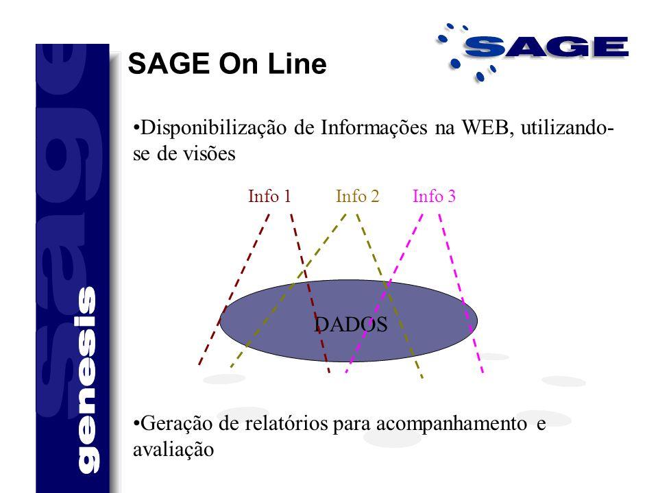 SAGE On Line Disponibilização de Informações na WEB, utilizando-se de visões. DADOS. Info 1. Info 2.