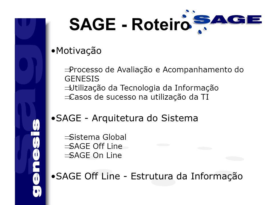 SAGE - Roteiro Motivação SAGE - Arquitetura do Sistema