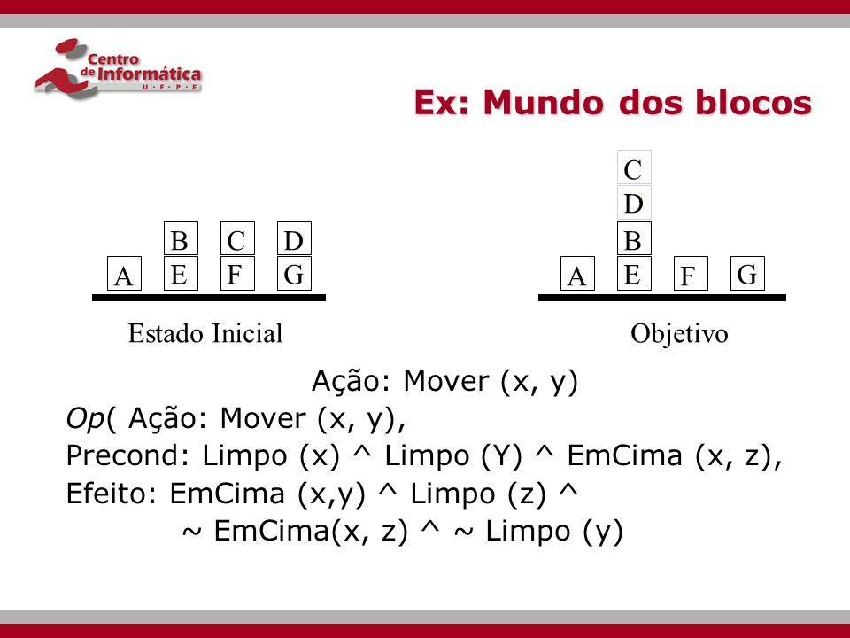 Ex: Mundo dos blocos C D B E C F D G B E G A A F Estado Inicial
