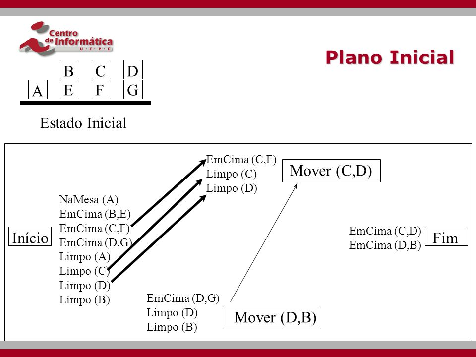 Plano Inicial B E C F D G A Estado Inicial Mover (C,D) Início Fim