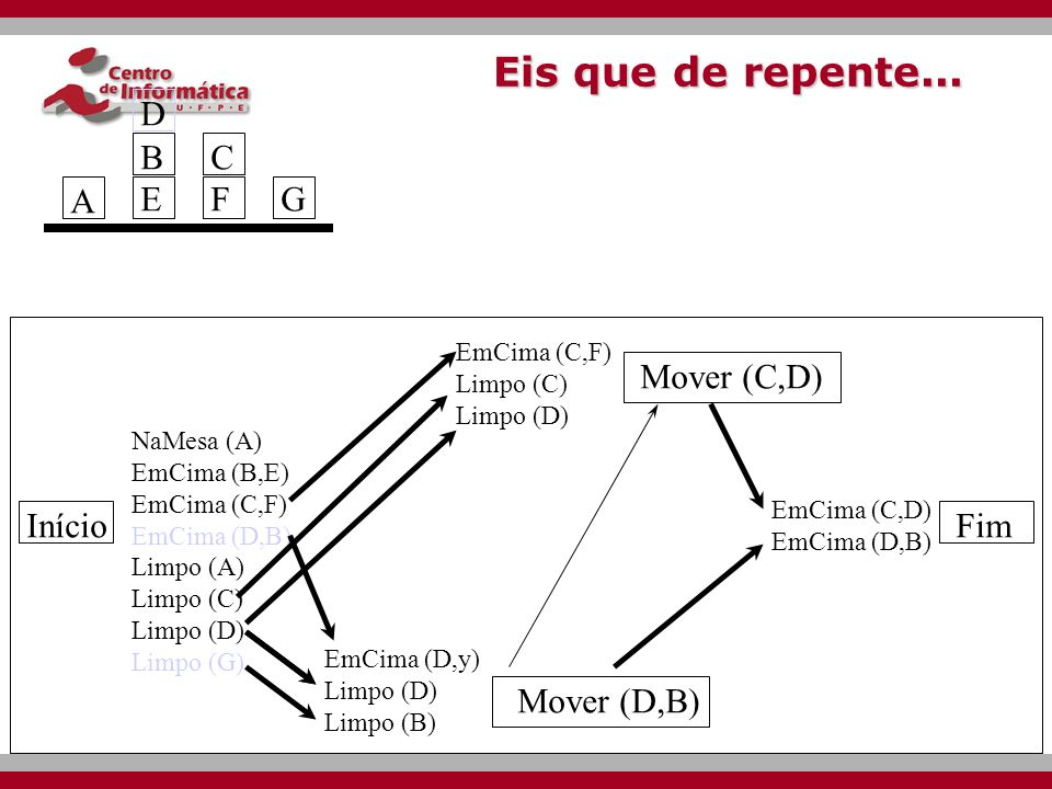 Eis que de repente... D B E C F G A Mover (C,D) Início Fim Mover (D,B)