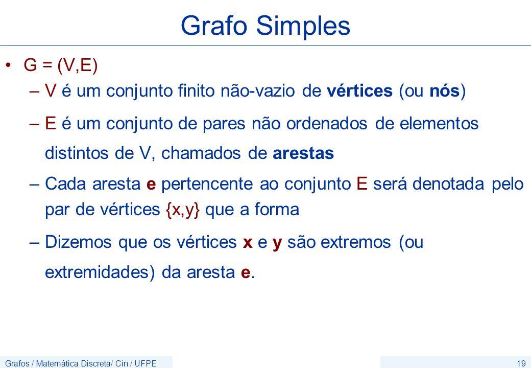 Grafo Simples G = (V,E) V é um conjunto finito não-vazio de vértices (ou nós)