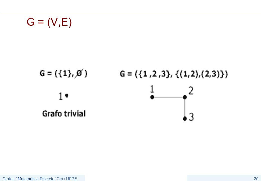 G = (V,E) Grafos / Matemática Discreta/ Cin / UFPE