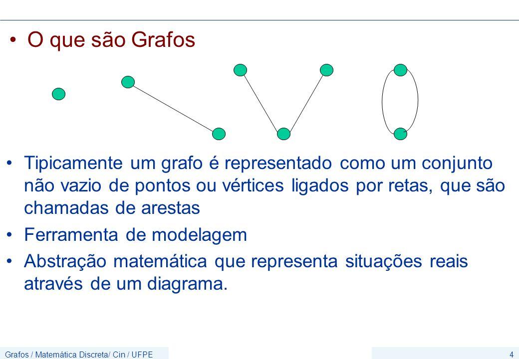 O que são Grafos Tipicamente um grafo é representado como um conjunto não vazio de pontos ou vértices ligados por retas, que são chamadas de arestas.