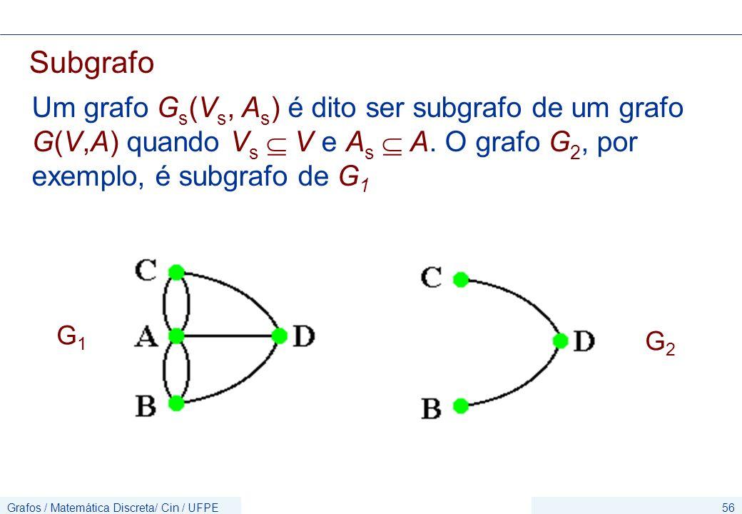 Subgrafo Um grafo Gs(Vs, As) é dito ser subgrafo de um grafo G(V,A) quando Vs  V e As  A. O grafo G2, por exemplo, é subgrafo de G1.