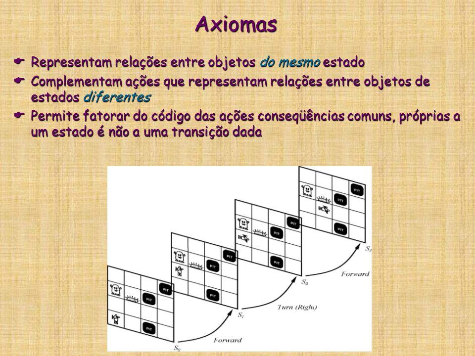 Axiomas Representam relações entre objetos do mesmo estado
