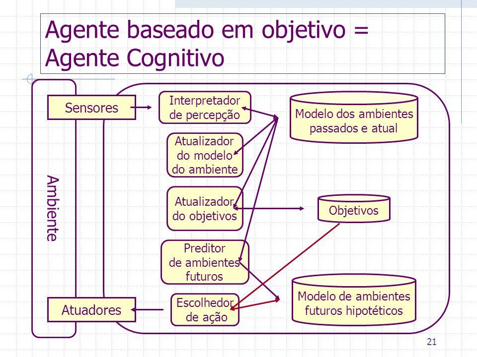 Agente baseado em objetivo = Agente Cognitivo
