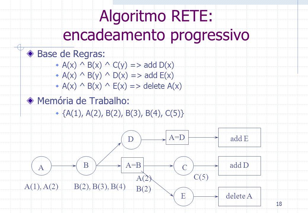Algoritmo RETE: encadeamento progressivo