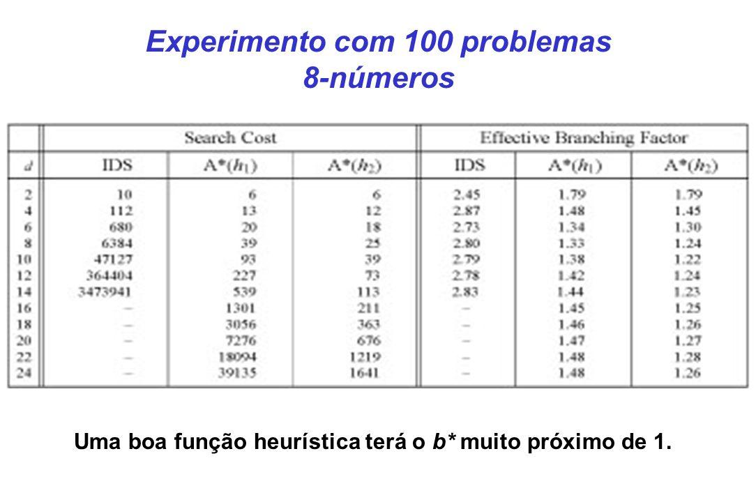Experimento com 100 problemas 8-números