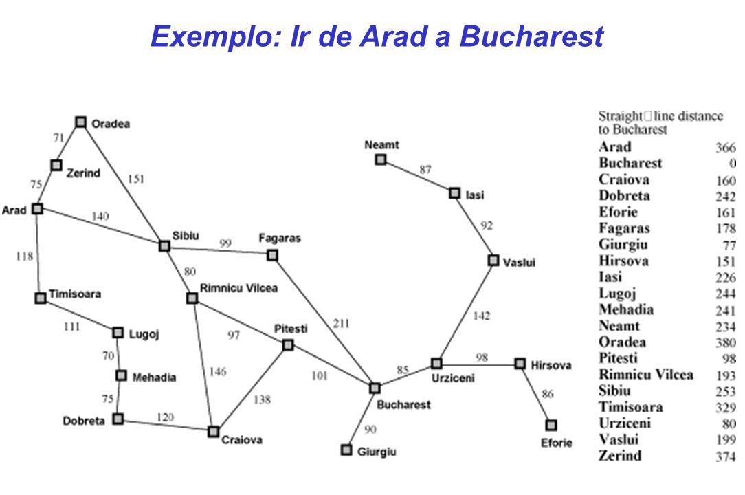 Exemplo: Ir de Arad a Bucharest