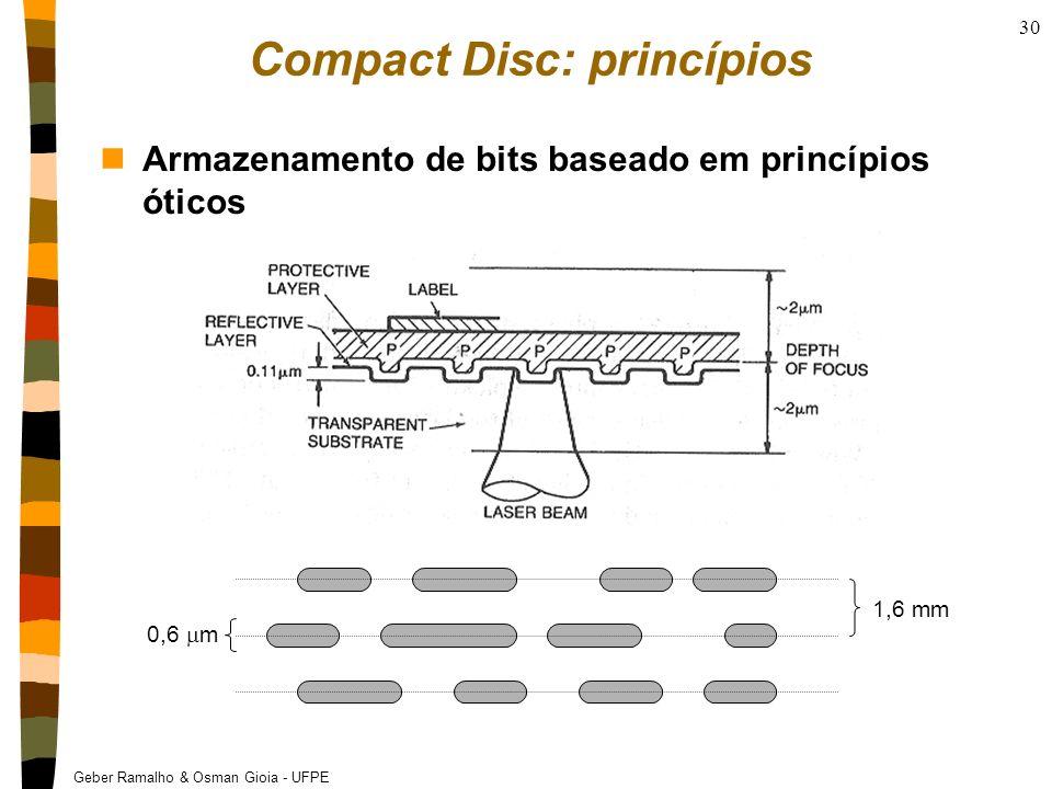 Compact Disc: princípios