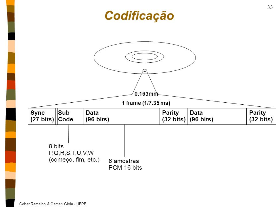 Codificação Sync (27 bits) Sub Code Data (96 bits) Parity (32 bits)