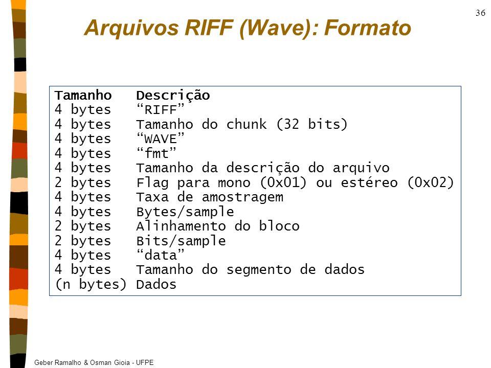 Arquivos RIFF (Wave): Formato