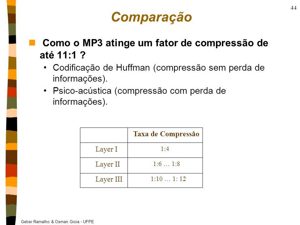 Comparação Como o MP3 atinge um fator de compressão de até 11:1
