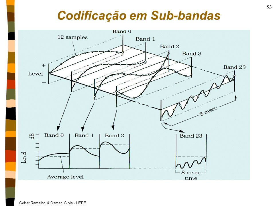 Codificação em Sub-bandas