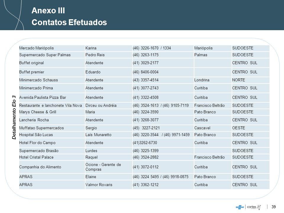 Anexo III Contatos Efetuados Detalhamento Elo 3 Mercado Mariópolis