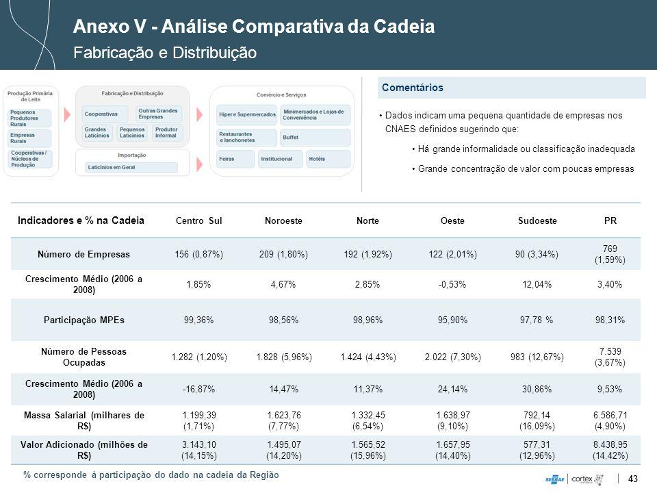 Anexo V - Análise Comparativa da Cadeia