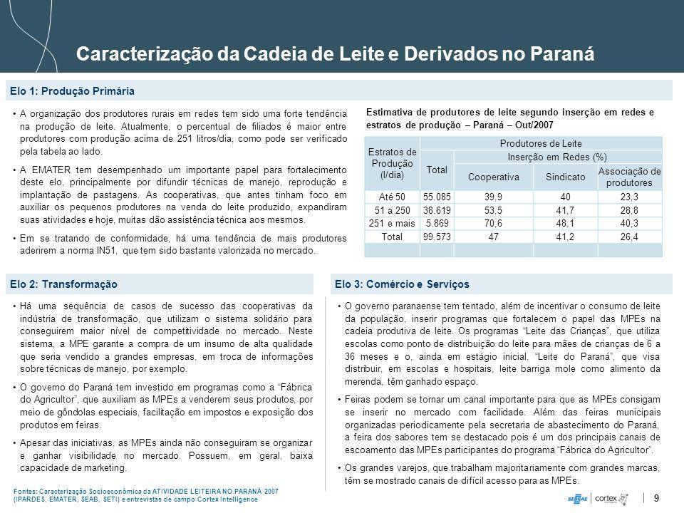 Caracterização da Cadeia de Leite e Derivados no Paraná