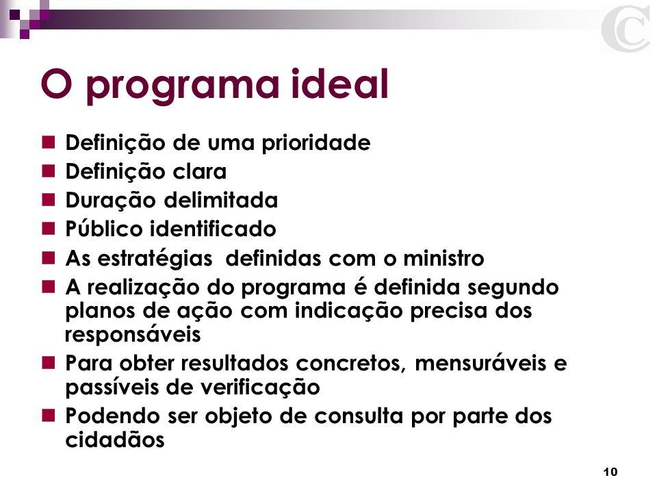 O programa ideal Definição de uma prioridade Definição clara
