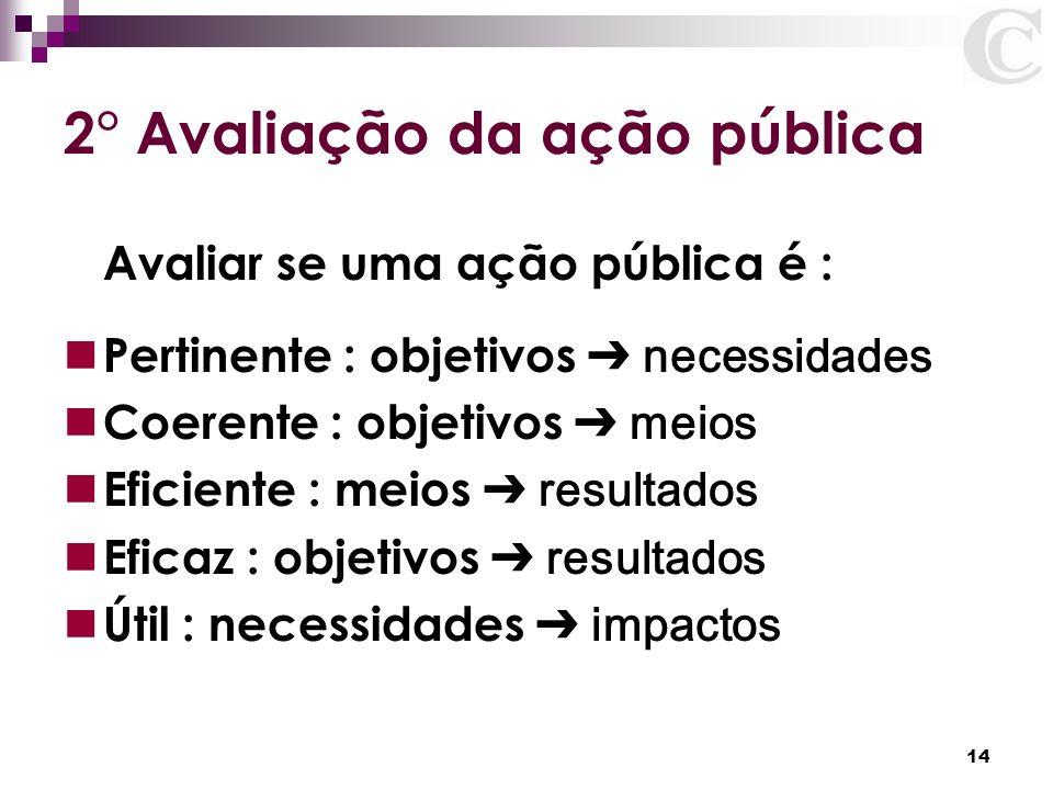 2° Avaliação da ação pública