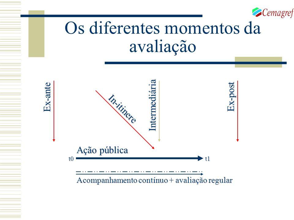 Os diferentes momentos da avaliação