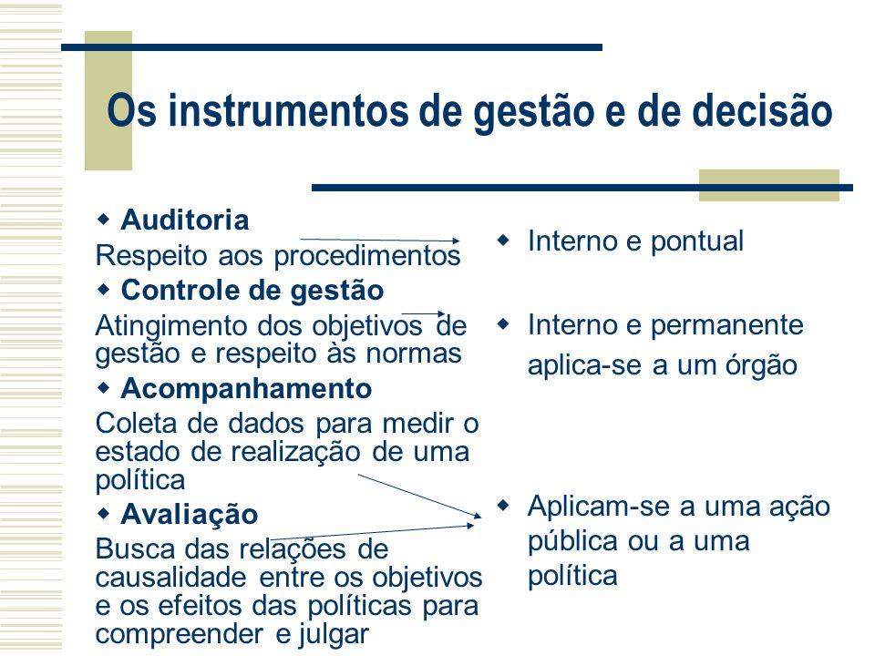 Os instrumentos de gestão e de decisão