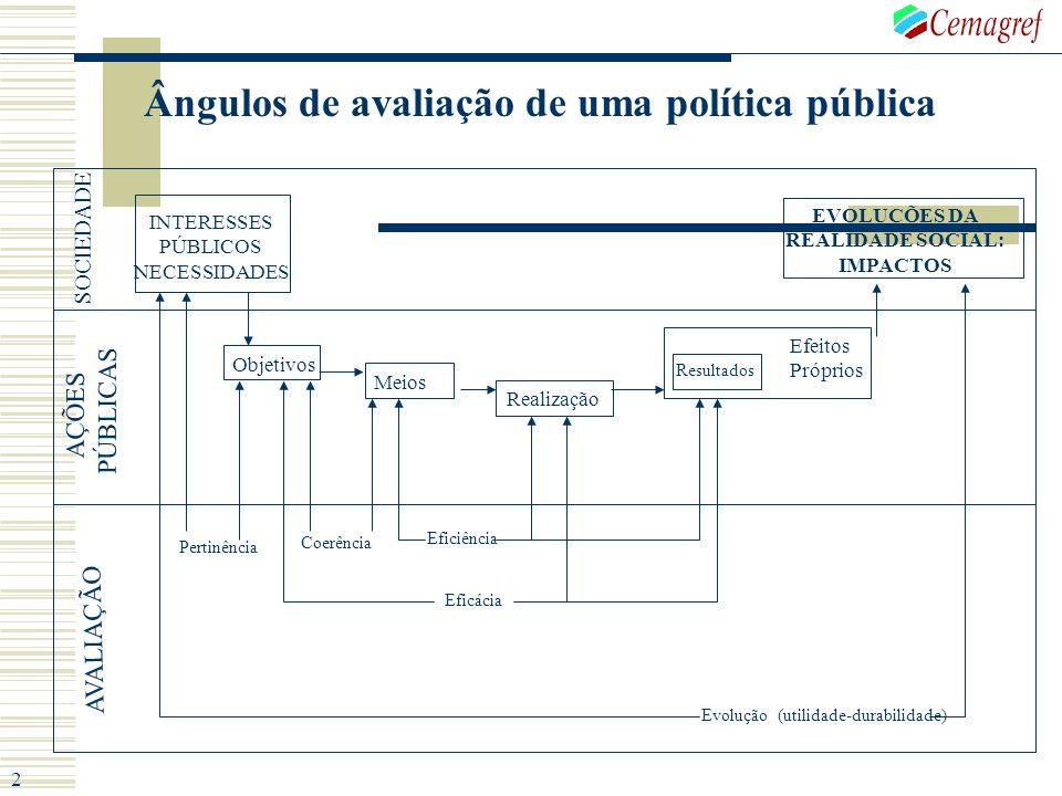 Ângulos de avaliação de uma política pública