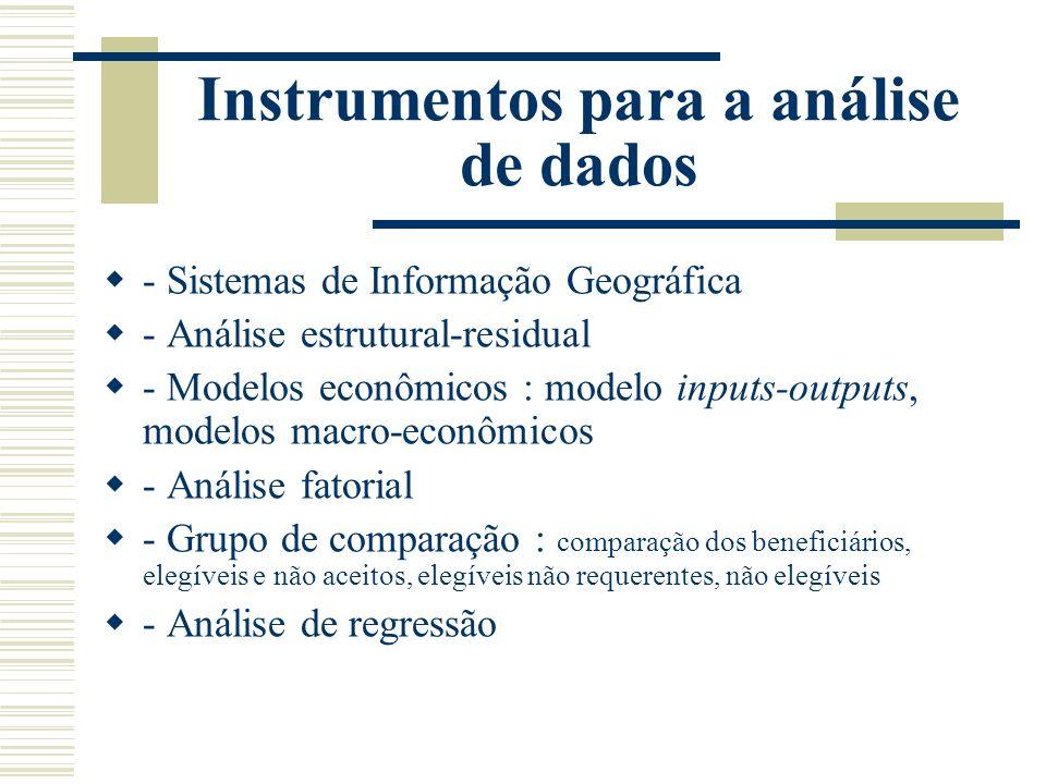 Instrumentos para a análise de dados