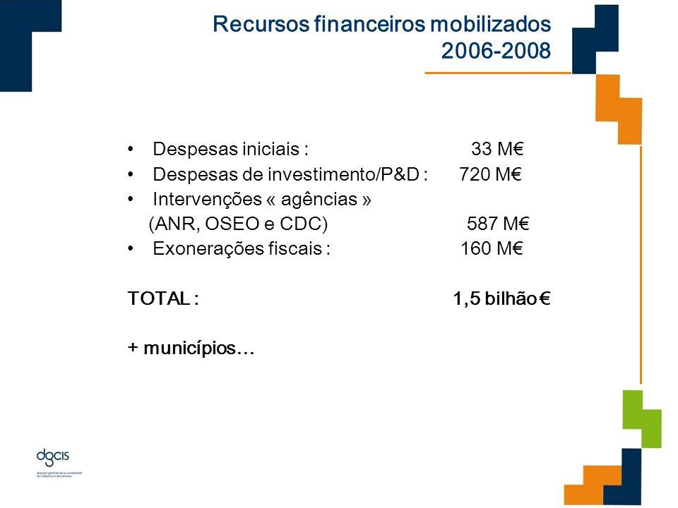 Recursos financeiros mobilizados 2006-2008