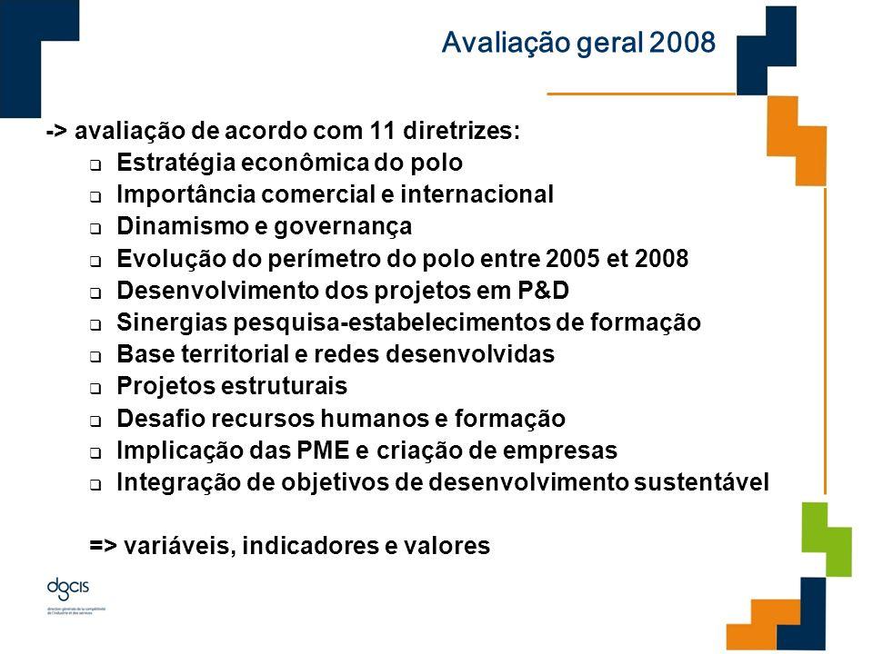 Avaliação geral 2008 -> avaliação de acordo com 11 diretrizes:
