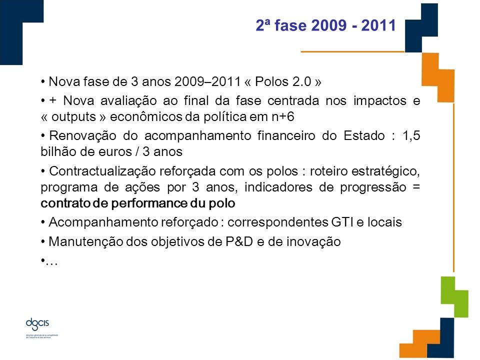 2ª fase 2009 - 2011 Nova fase de 3 anos 2009–2011 « Polos 2.0 »