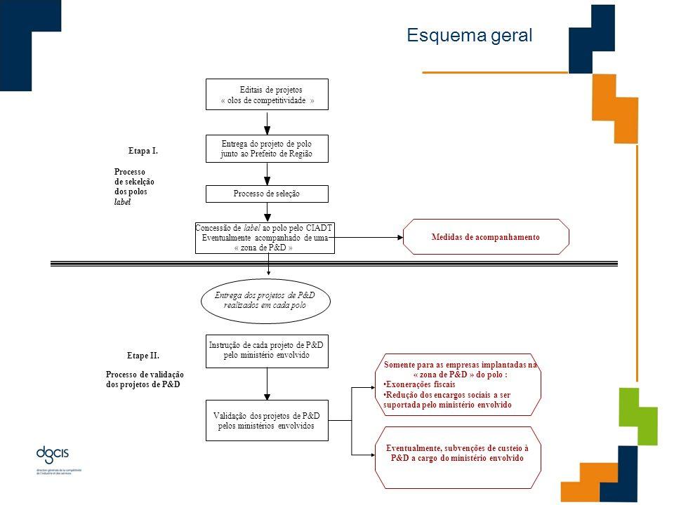 Esquema geral Editais de projetos « olos de competitividade »