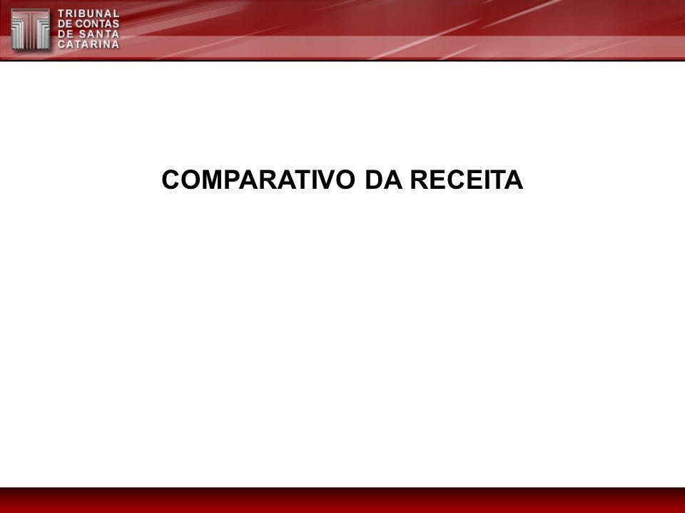 COMPARATIVO DA RECEITA