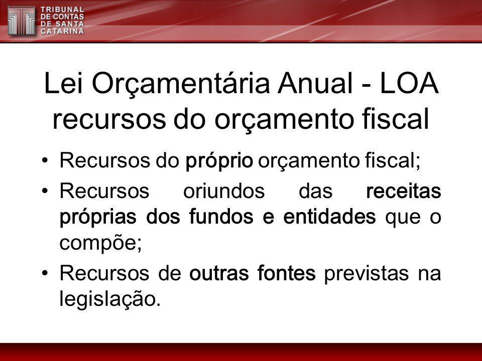 Lei Orçamentária Anual - LOA recursos do orçamento fiscal