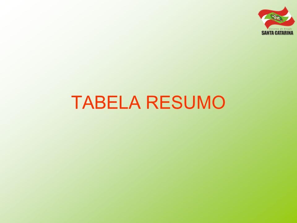 TABELA RESUMO