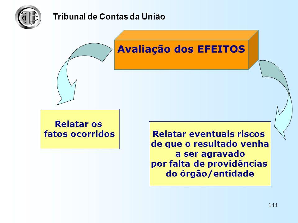 Avaliação dos EFEITOS Tribunal de Contas da União Relatar os