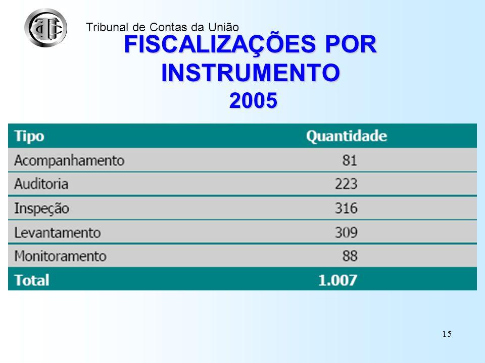 FISCALIZAÇÕES POR INSTRUMENTO 2005