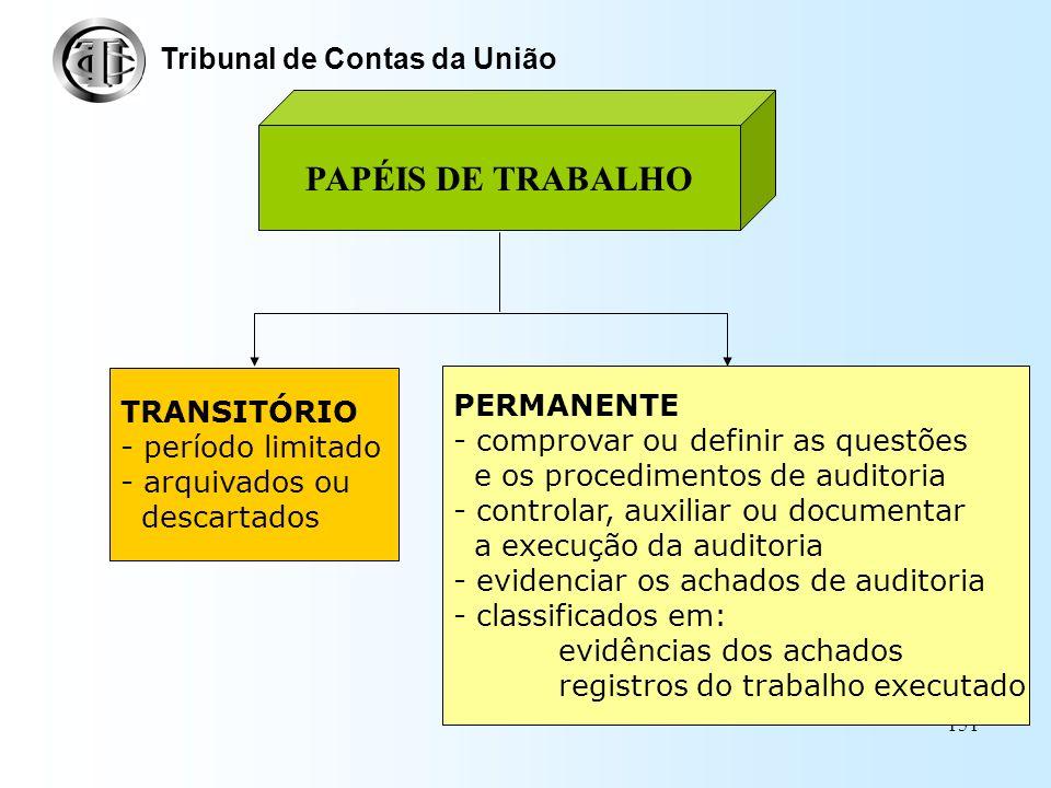 PAPÉIS DE TRABALHO Tribunal de Contas da União PERMANENTE TRANSITÓRIO
