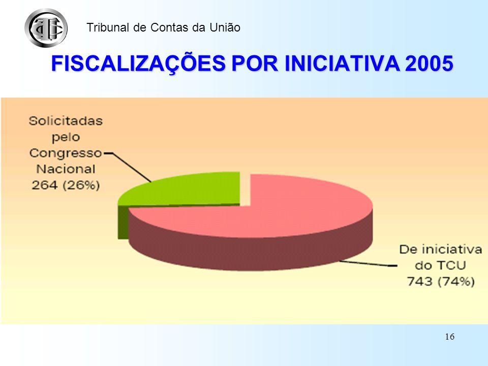 FISCALIZAÇÕES POR INICIATIVA 2005